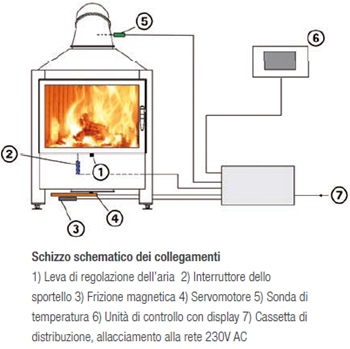 Centralina-Thermatik-Spartherm-schema