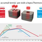 Accumulo-Termico-Legna-Thermorossi